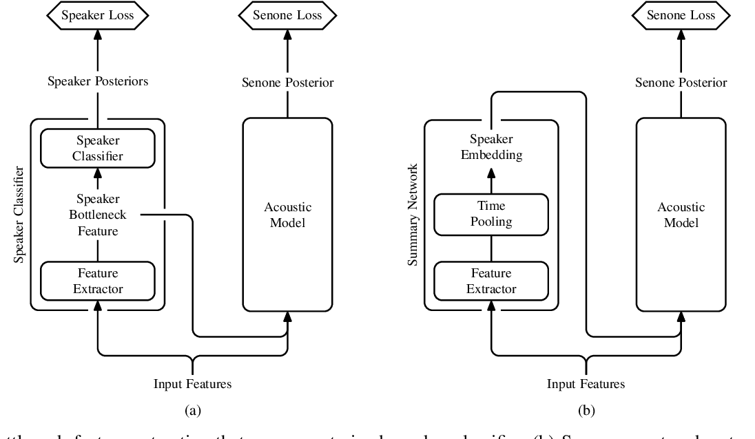 Figure 2 for Adaptation Algorithms for Speech Recognition: An Overview