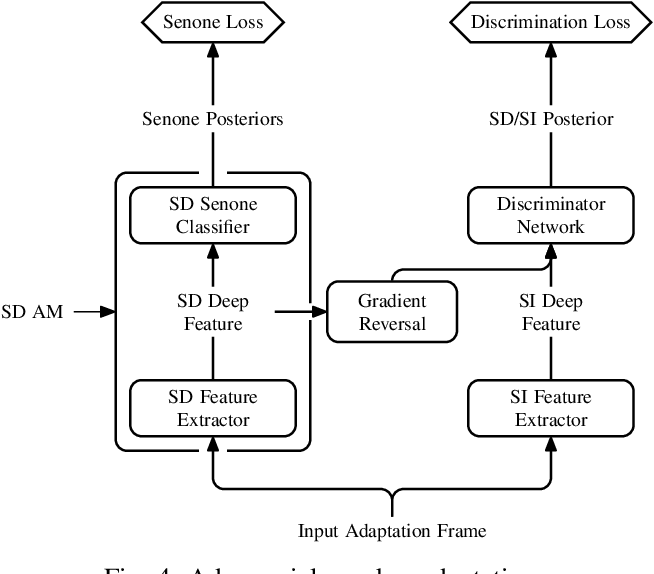 Figure 4 for Adaptation Algorithms for Speech Recognition: An Overview