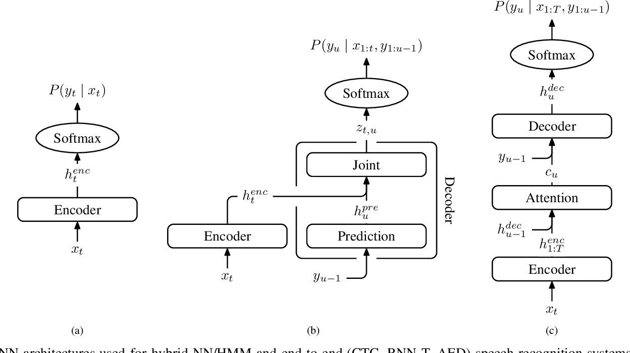Figure 1 for Adaptation Algorithms for Speech Recognition: An Overview