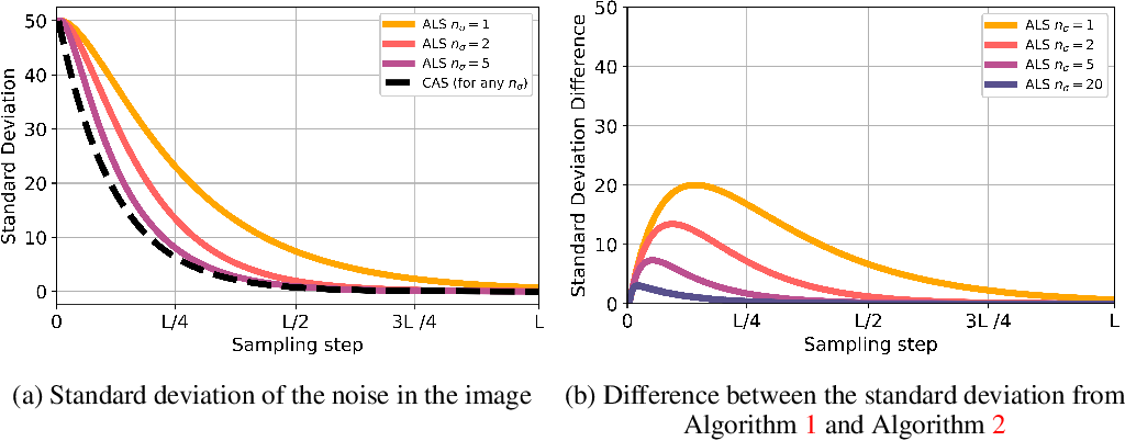 Figure 1 for Adversarial score matching and improved sampling for image generation