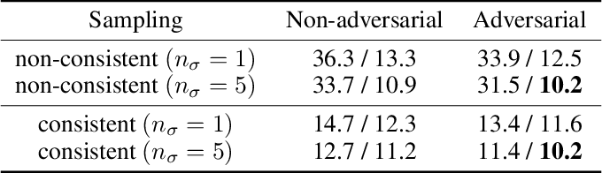 Figure 2 for Adversarial score matching and improved sampling for image generation