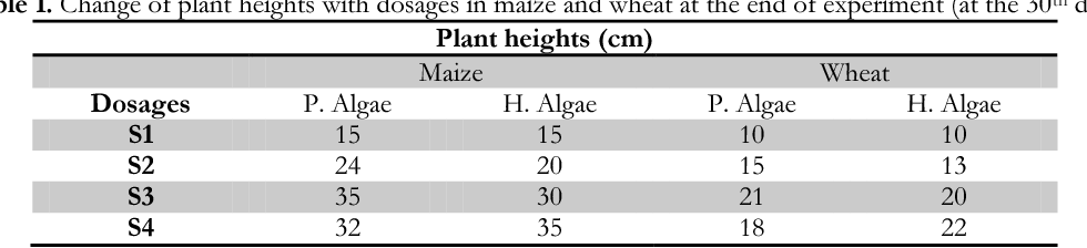 Table 1. Change of plant heights with dosages in maize and wheat at the end of experiment (at the 30th day)