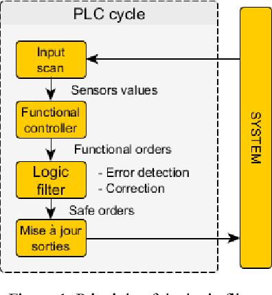 PDF] Safe PLC Controller Implementation IEC 61131-3