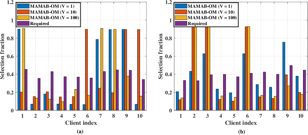 Figure 4 for Low-Latency Federated Learning over Wireless Channels with Differential Privacy