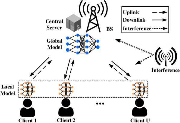 Figure 1 for Low-Latency Federated Learning over Wireless Channels with Differential Privacy