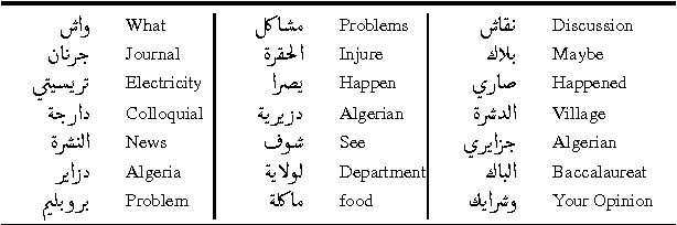 Table 3 from Toward a Web-based Speech Corpus for Algerian