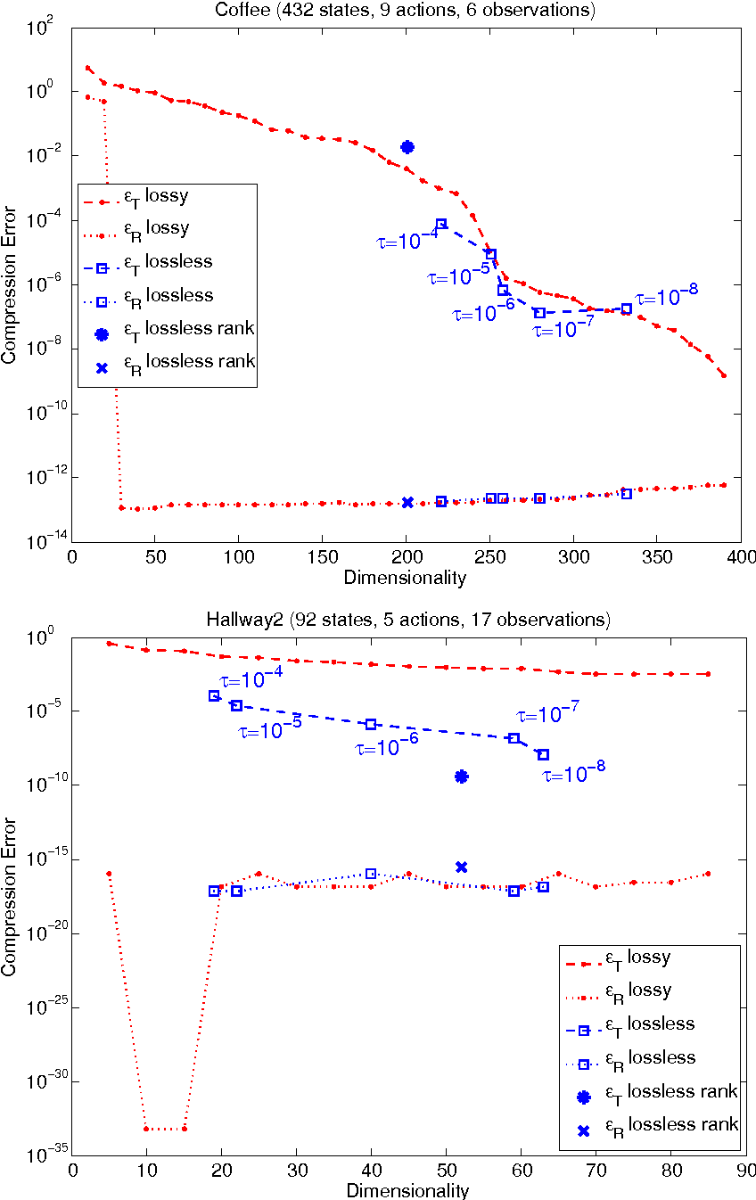 Figure 1 for On the Linear Belief Compression of POMDPs: A re-examination of current methods