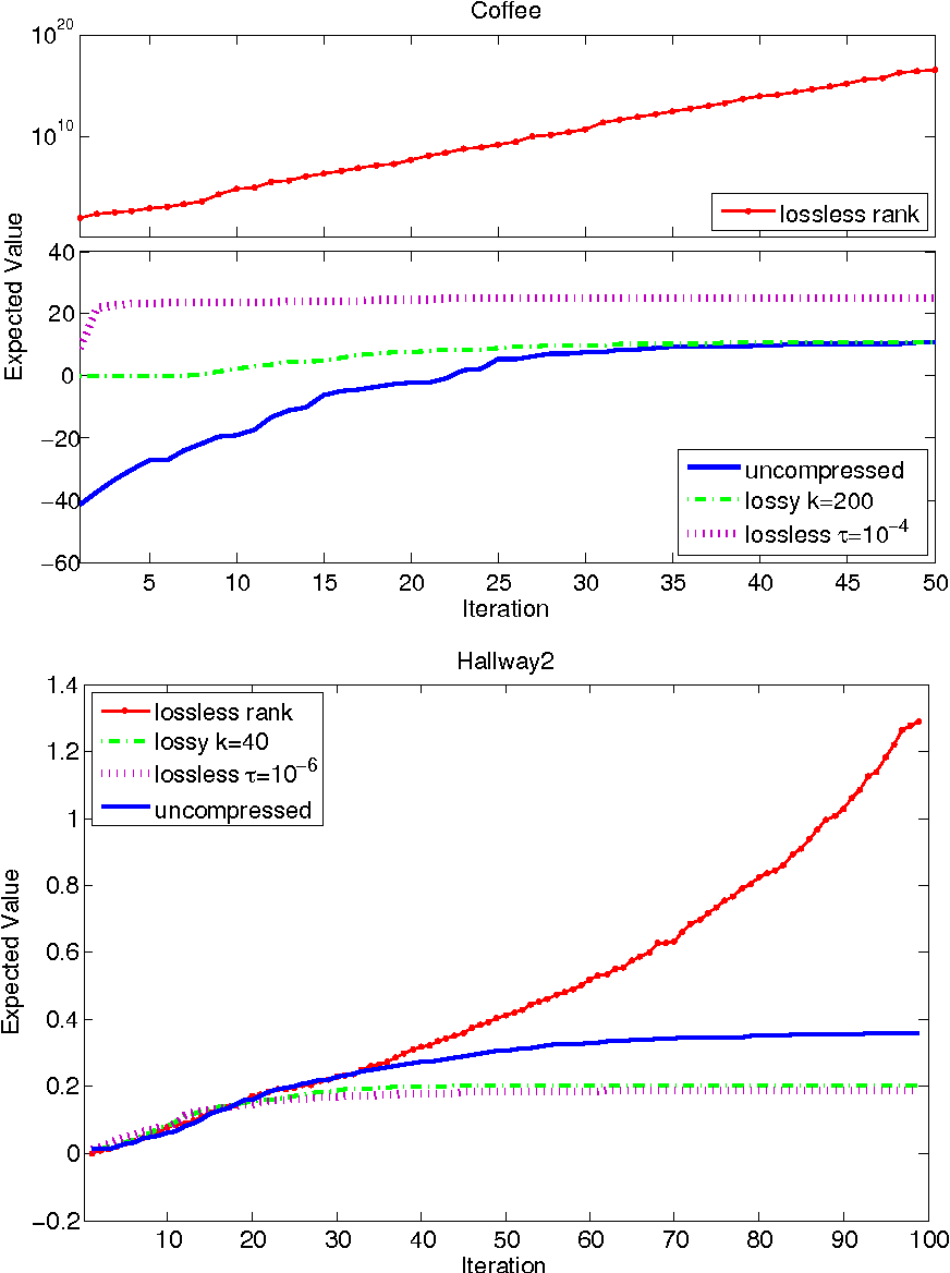 Figure 2 for On the Linear Belief Compression of POMDPs: A re-examination of current methods