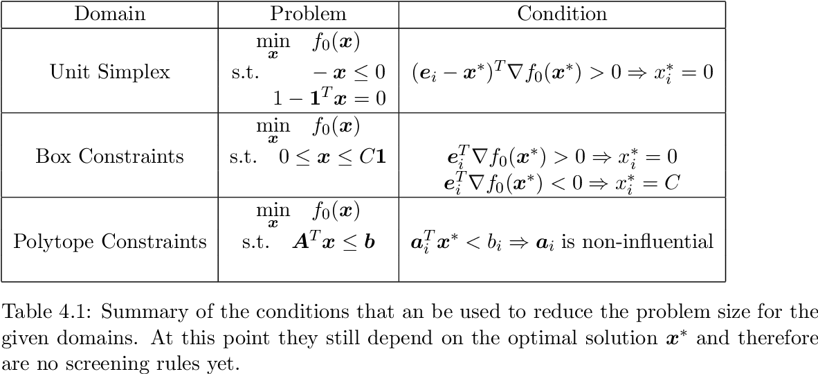 Figure 1 for Screening Rules for Convex Problems