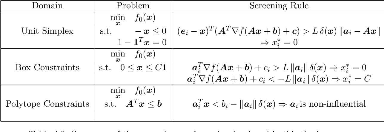 Figure 3 for Screening Rules for Convex Problems