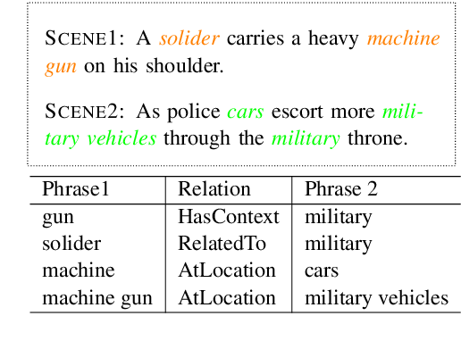 Figure 1 for Mining Commonsense Facts from the Physical World