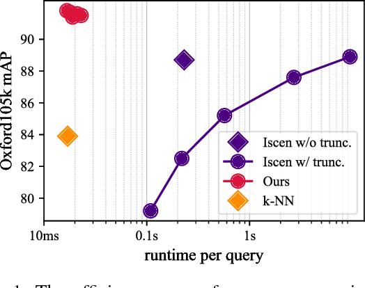 Figure 1 for Efficient Image Retrieval via Decoupling Diffusion into Online and Offline Processing