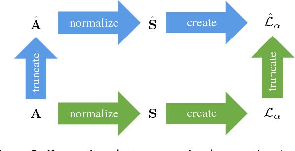 Figure 3 for Efficient Image Retrieval via Decoupling Diffusion into Online and Offline Processing