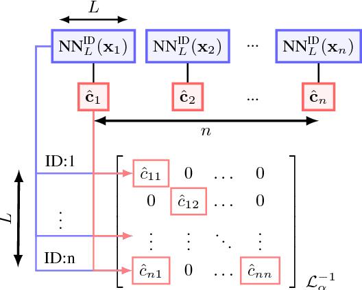 Figure 4 for Efficient Image Retrieval via Decoupling Diffusion into Online and Offline Processing