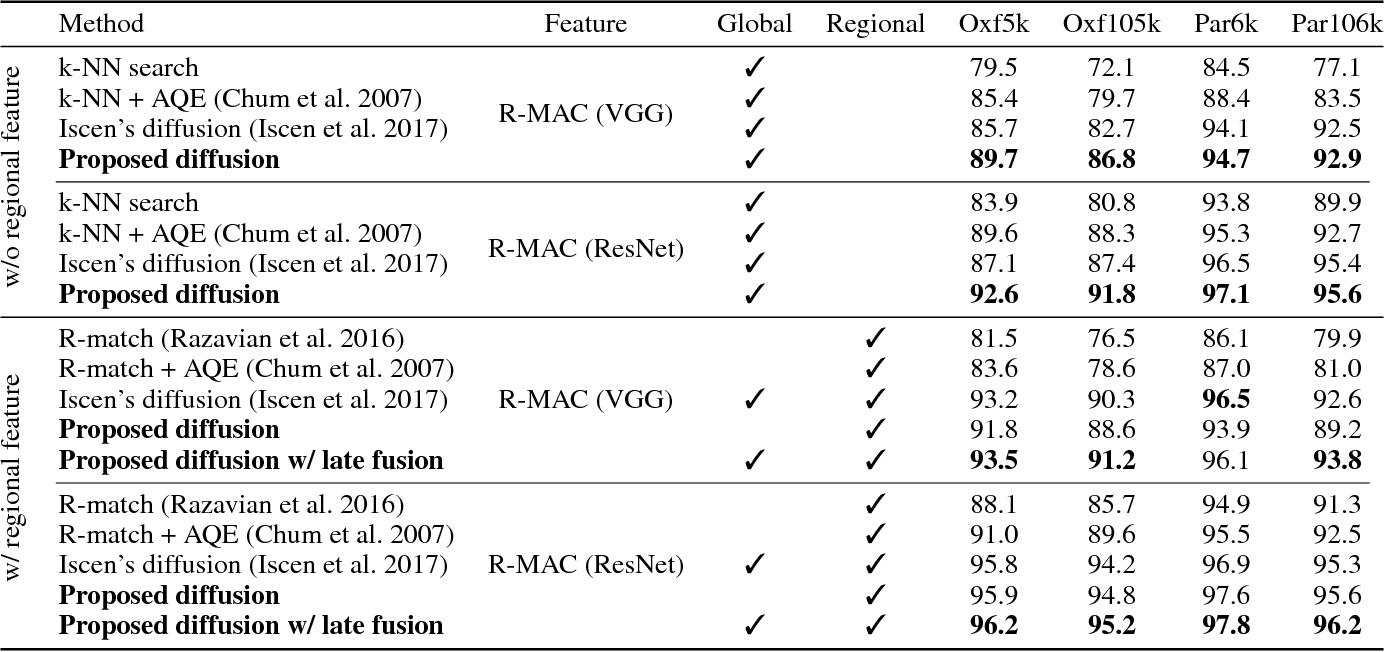 Figure 2 for Efficient Image Retrieval via Decoupling Diffusion into Online and Offline Processing