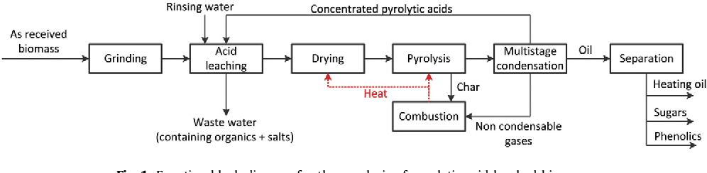 Using pyrolytic acid leaching as a pretreatment step in a