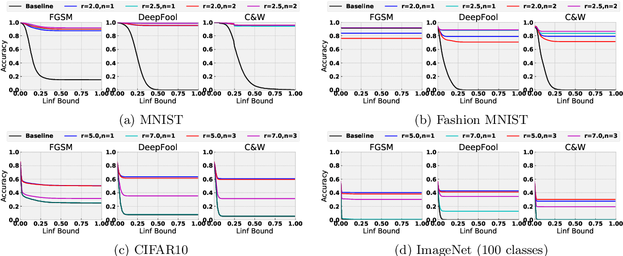 Figure 3 for High Frequency Component Helps Explain the Generalization of Convolutional Neural Networks