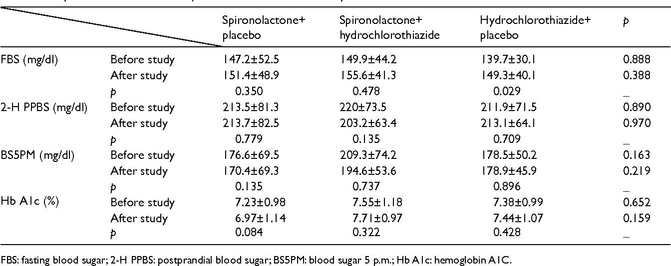 Evaluation Of Spironolactone Plus Hydrochlorothiazide In Reducing