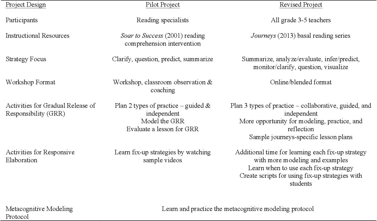 PDF] Improving reading comprehension instruction through