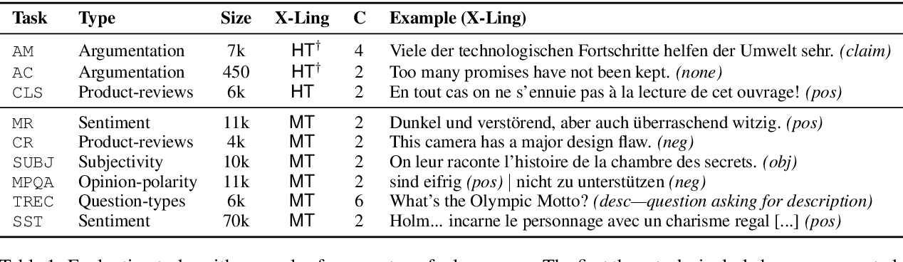 Figure 1 for Concatenated Power Mean Word Embeddings as Universal Cross-Lingual Sentence Representations