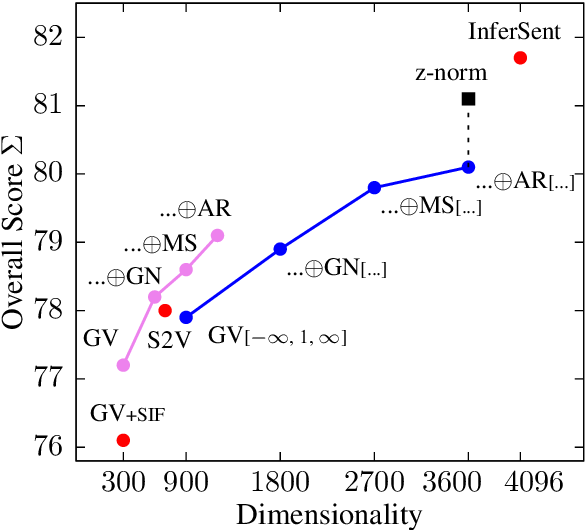 Figure 2 for Concatenated Power Mean Word Embeddings as Universal Cross-Lingual Sentence Representations