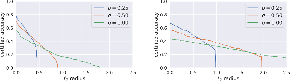 Figure 1 for Towards Assessment of Randomized Smoothing Mechanisms for Certifying Adversarial Robustness