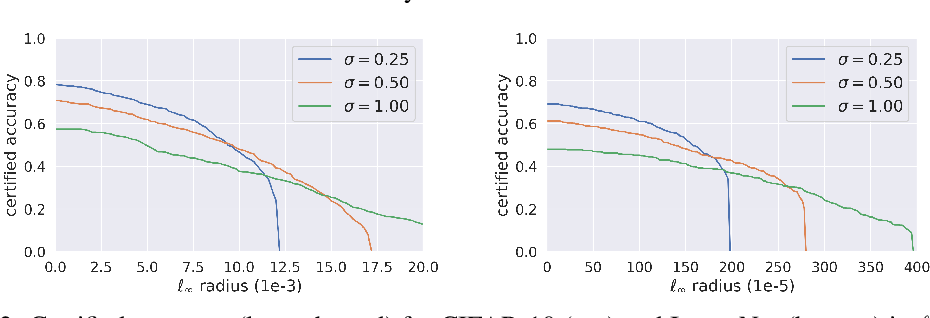 Figure 2 for Towards Assessment of Randomized Smoothing Mechanisms for Certifying Adversarial Robustness
