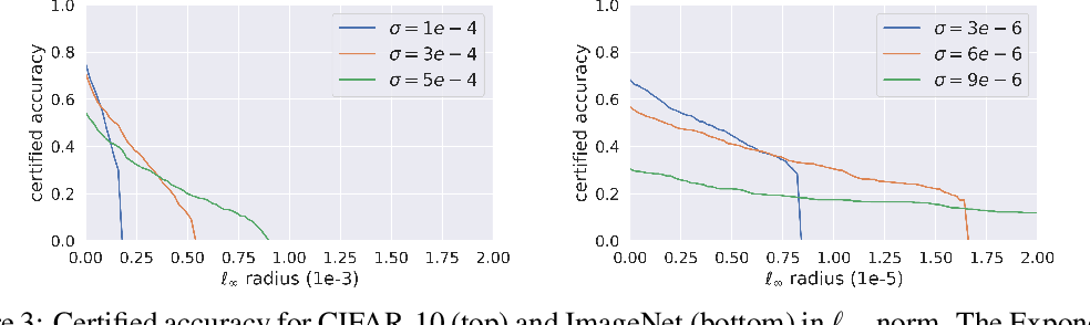 Figure 3 for Towards Assessment of Randomized Smoothing Mechanisms for Certifying Adversarial Robustness