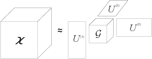Figure 1 for a-Tucker: Input-Adaptive and Matricization-Free Tucker Decomposition for Dense Tensors on CPUs and GPUs