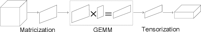 Figure 3 for a-Tucker: Input-Adaptive and Matricization-Free Tucker Decomposition for Dense Tensors on CPUs and GPUs