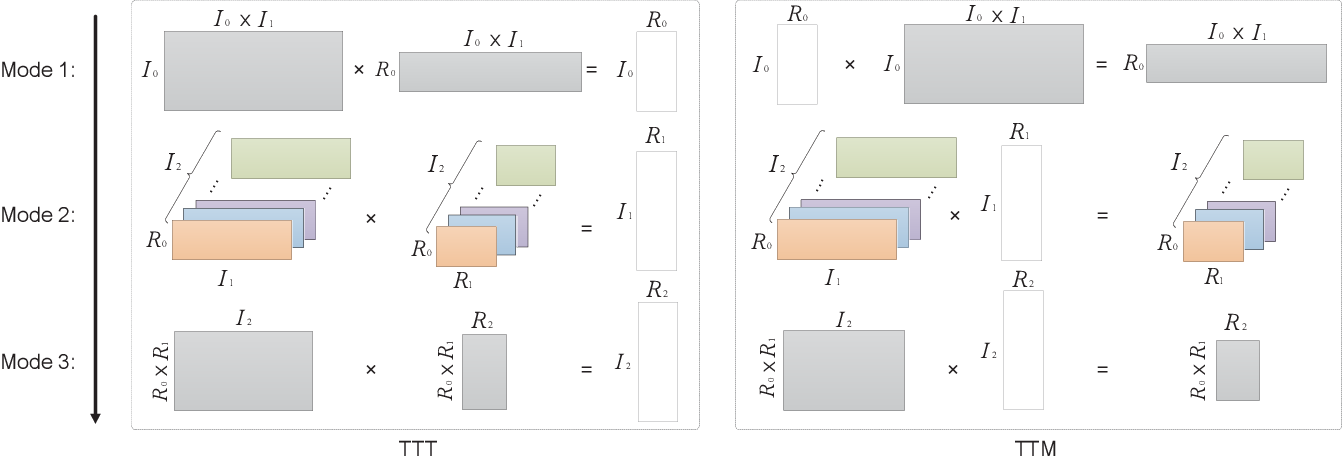 Figure 4 for a-Tucker: Input-Adaptive and Matricization-Free Tucker Decomposition for Dense Tensors on CPUs and GPUs