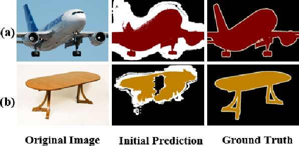 Figure 1 for Adaptive Affinity Loss and Erroneous Pseudo-Label Refinement for Weakly Supervised Semantic Segmentation