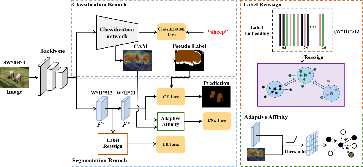 Figure 3 for Adaptive Affinity Loss and Erroneous Pseudo-Label Refinement for Weakly Supervised Semantic Segmentation