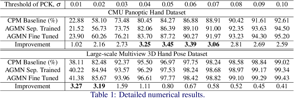 Figure 2 for Adaptive Graphical Model Network for 2D Handpose Estimation