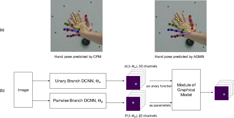 Figure 1 for Adaptive Graphical Model Network for 2D Handpose Estimation