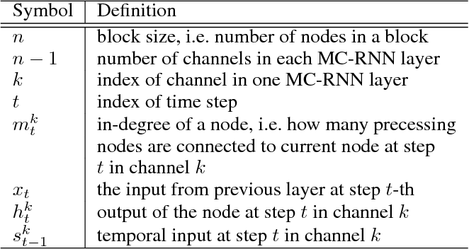Figure 2 for Modeling Local Dependence in Natural Language with Multi-channel Recurrent Neural Networks
