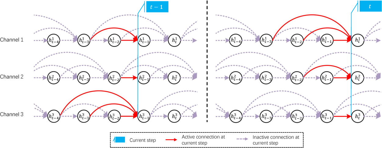 Figure 3 for Modeling Local Dependence in Natural Language with Multi-channel Recurrent Neural Networks