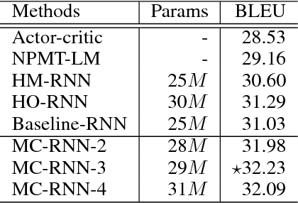 Figure 4 for Modeling Local Dependence in Natural Language with Multi-channel Recurrent Neural Networks