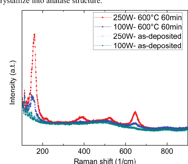 Controllable Optical and Electrical Properties of Nb Doped TiO2