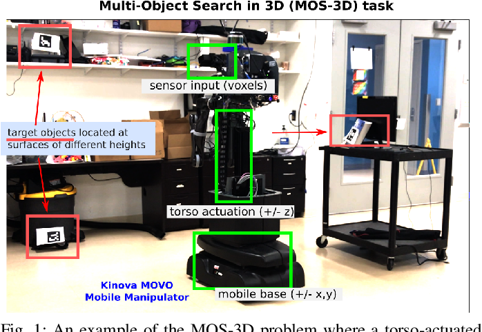 Figure 1 for Multi-Resolution POMDP Planning for Multi-Object Search in 3D
