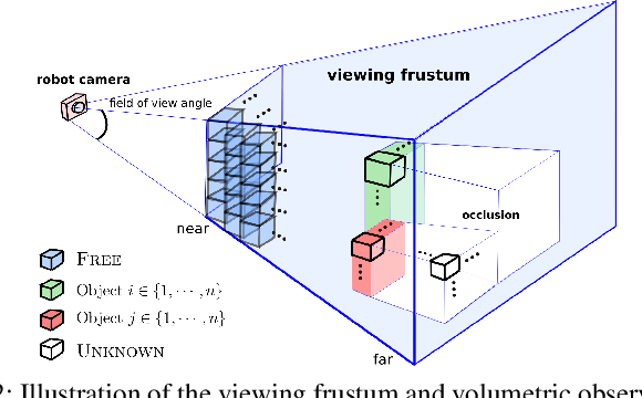 Figure 2 for Multi-Resolution POMDP Planning for Multi-Object Search in 3D