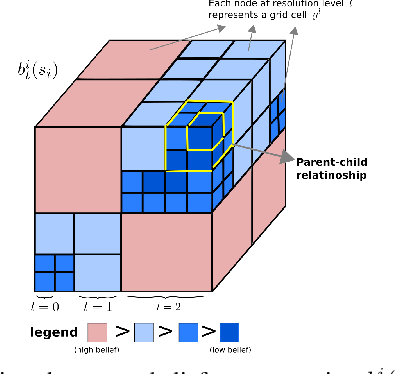 Figure 3 for Multi-Resolution POMDP Planning for Multi-Object Search in 3D