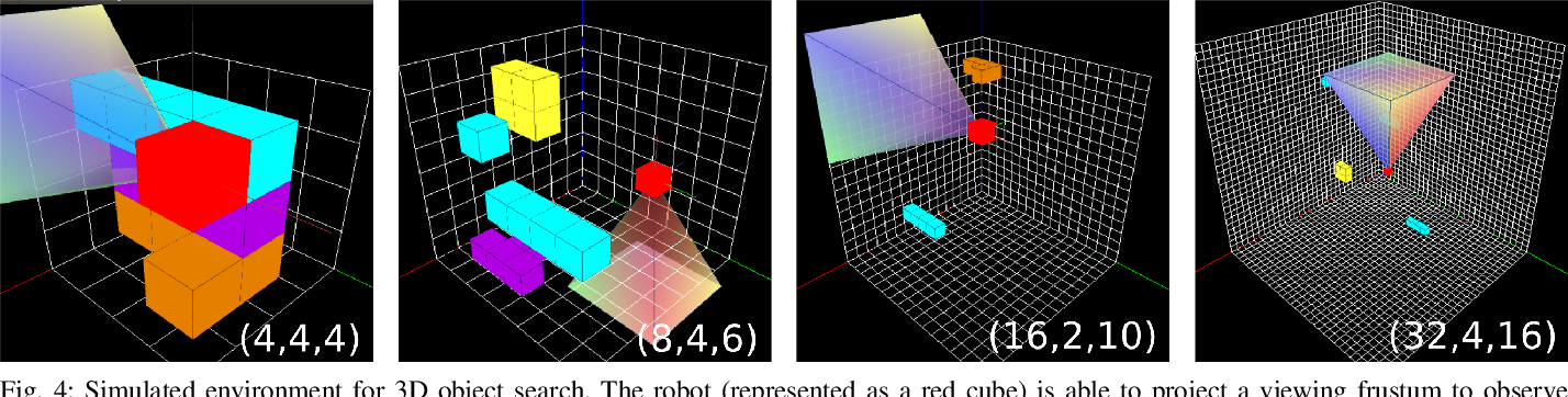 Figure 4 for Multi-Resolution POMDP Planning for Multi-Object Search in 3D
