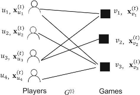 Figure 1 for Micro- and Macro-Level Churn Analysis of Large-Scale Mobile Games