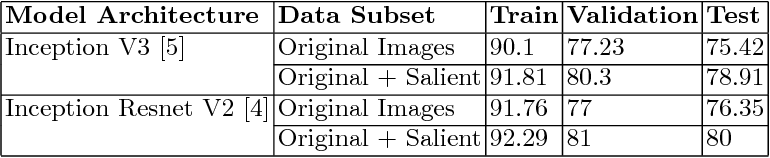 Figure 4 for Improving Landmark Recognition using Saliency detection and Feature classification