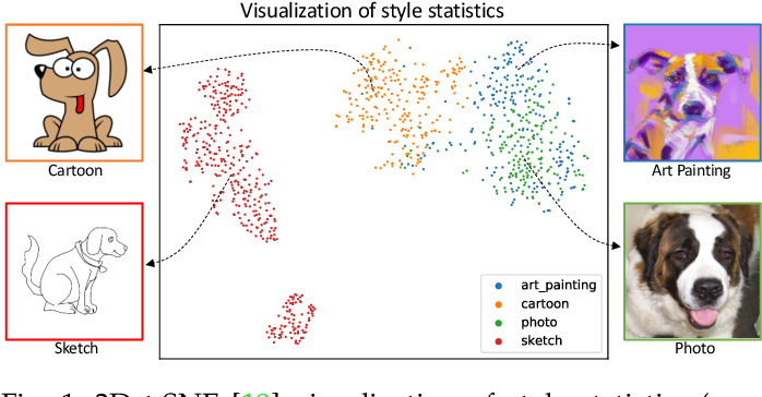 Figure 1 for MixStyle Neural Networks for Domain Generalization and Adaptation