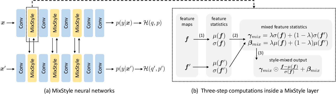 Figure 3 for MixStyle Neural Networks for Domain Generalization and Adaptation
