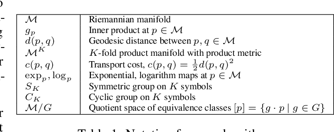 Figure 1 for Alleviating Label Switching with Optimal Transport