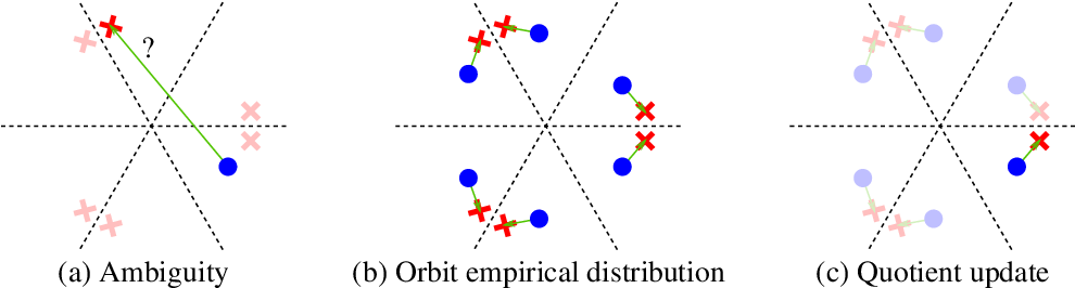 Figure 2 for Alleviating Label Switching with Optimal Transport
