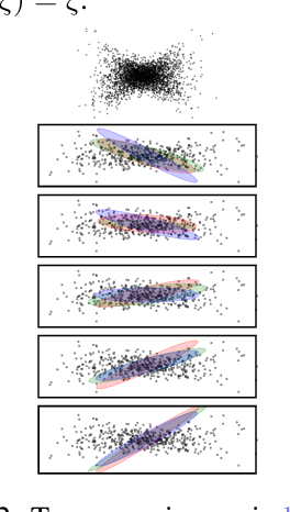 Figure 3 for Alleviating Label Switching with Optimal Transport